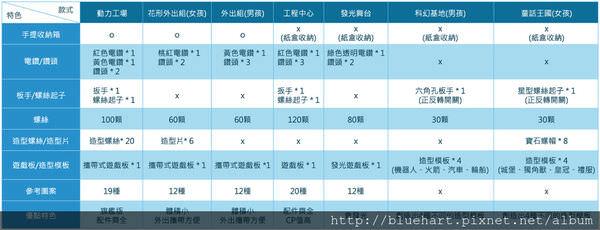 天才工程師_分析表-01